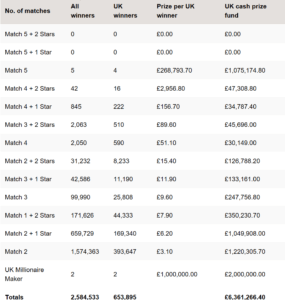 Euromillions Results December 15