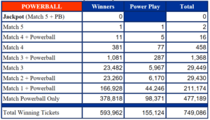 Powerball Results Breakdown