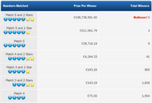 Euromillions prize breakdown feb 2