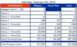 Powerball results feb 3