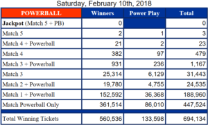 US Powerball Results Feb 10