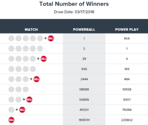 Powerball Results March 17