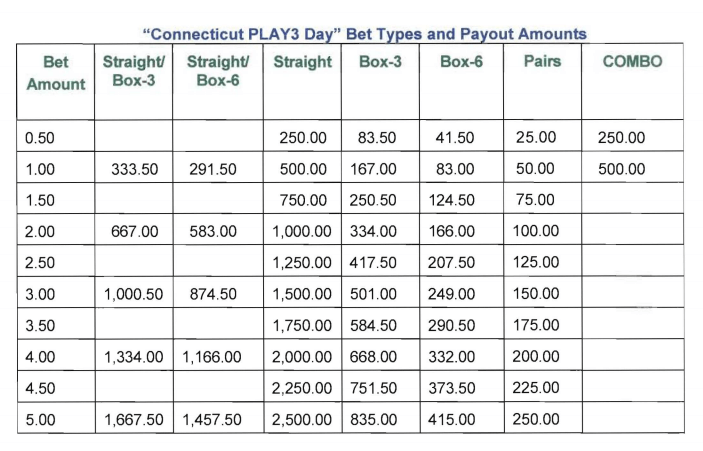 Connecticut Lottery Play3 prize payout table