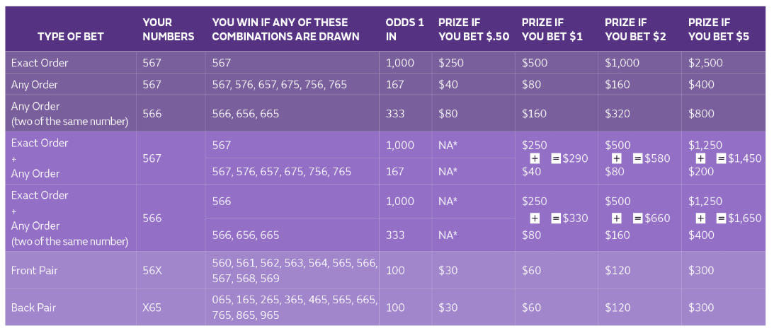 Colorado Lottery Pick 3 payouts and odds