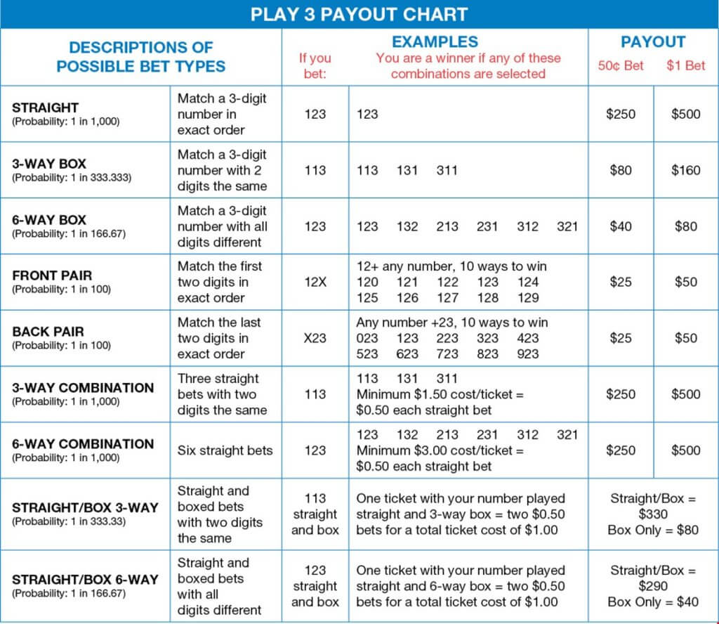 Delaware Play 3 lottery game payout chart